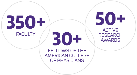 The division of GIM has 350+ faculty, 30+ fellows of the American colleges of physicians, and 50+ active research awards